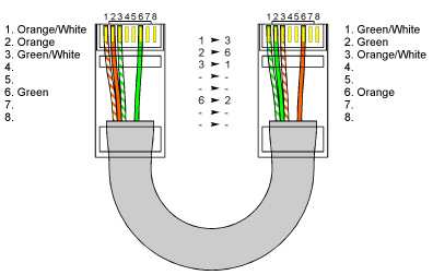 Cat5 4 Wire Pinout - WIRE Center •